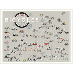 Evolution of Bicycles Pop Chart